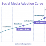 Social Media Adoption Curve